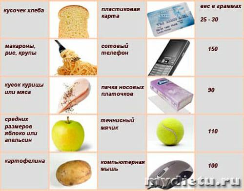 сравнительня таблица объема и веса